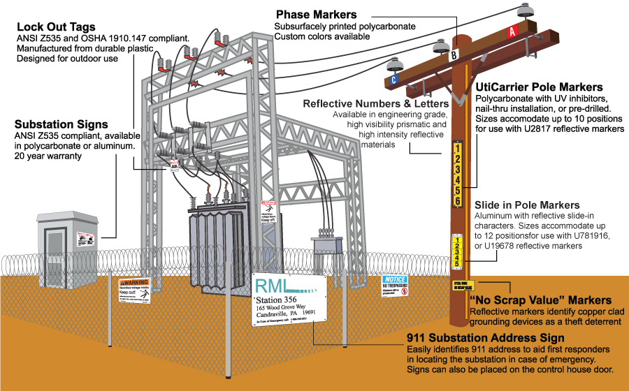 What is distribution substation and for Distribution substation